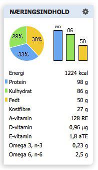 proteinkage med mango næring